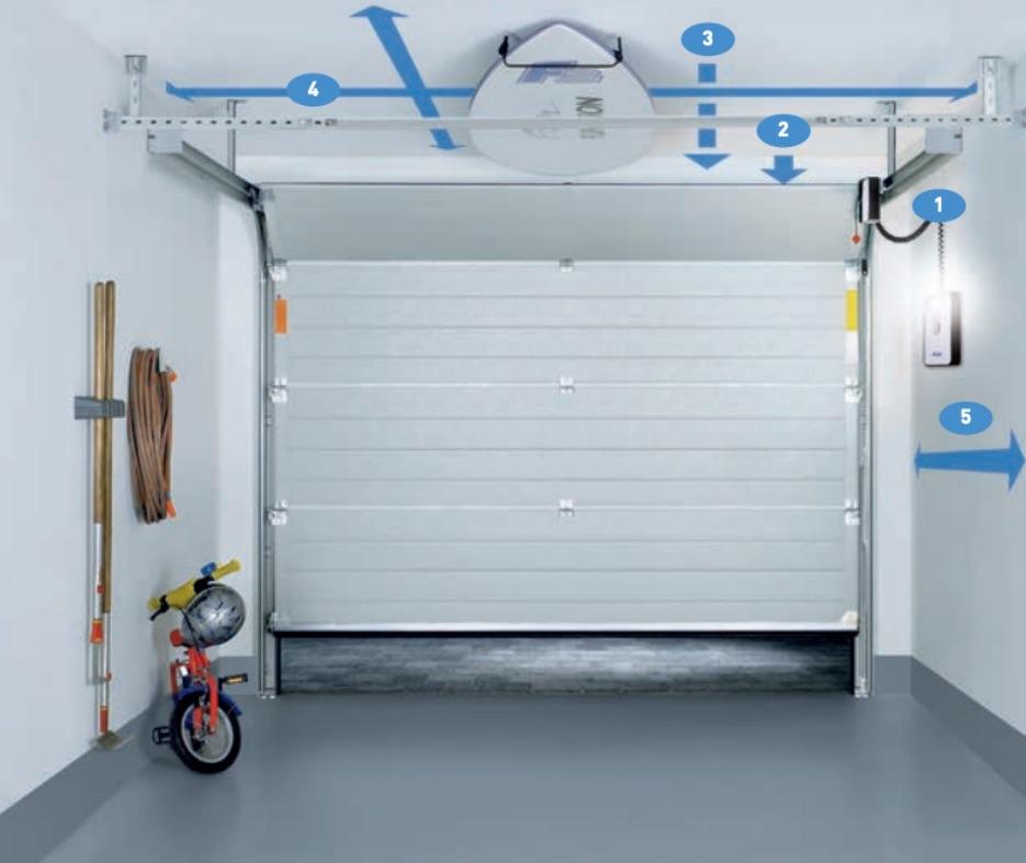 Novoport garageportsöppnare fördelar